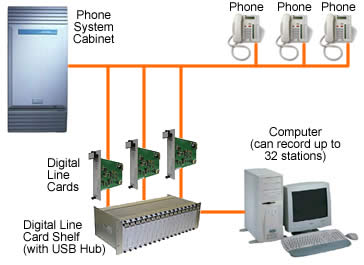 Phone Call Recording Systems