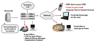 Avaya IP Office Voicemail